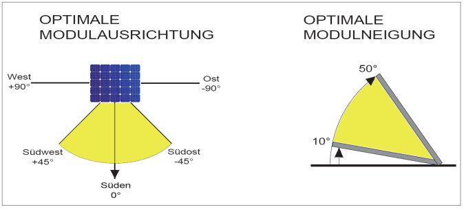 Optimale Solarmodulausrichtung